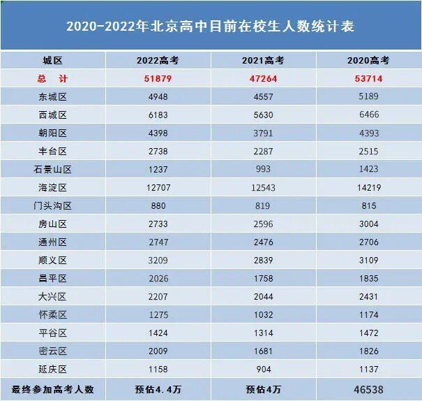 2021年北京有多少高考生?
